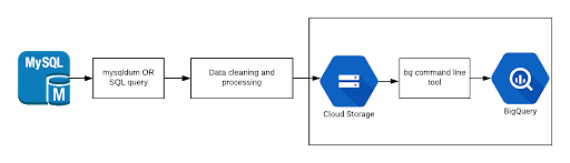 replicate mysql to bigquery steps