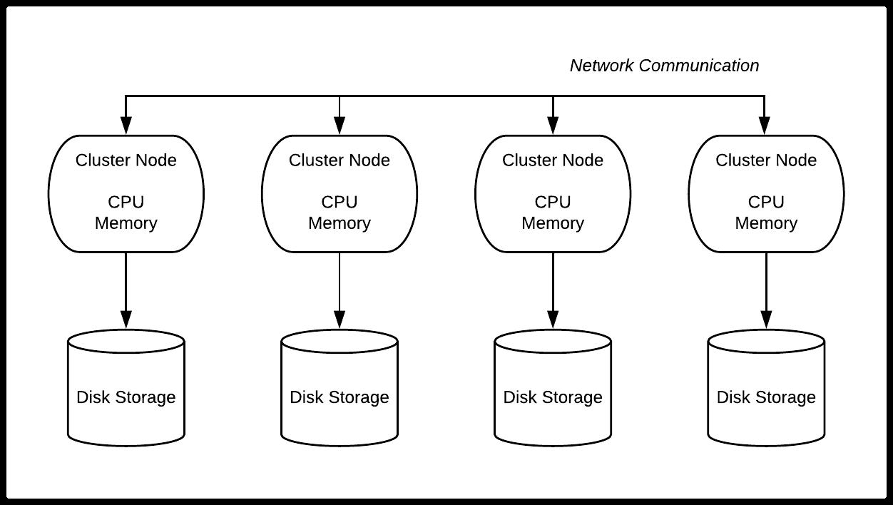 Snowflake Architecture & Key Concepts - Cloud Data Warehouse