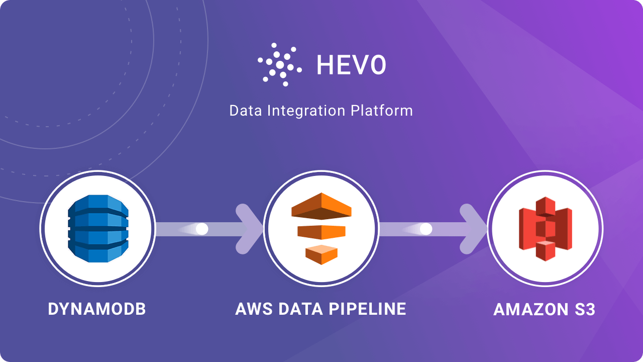 dynamodb to s3 aws data pipeline