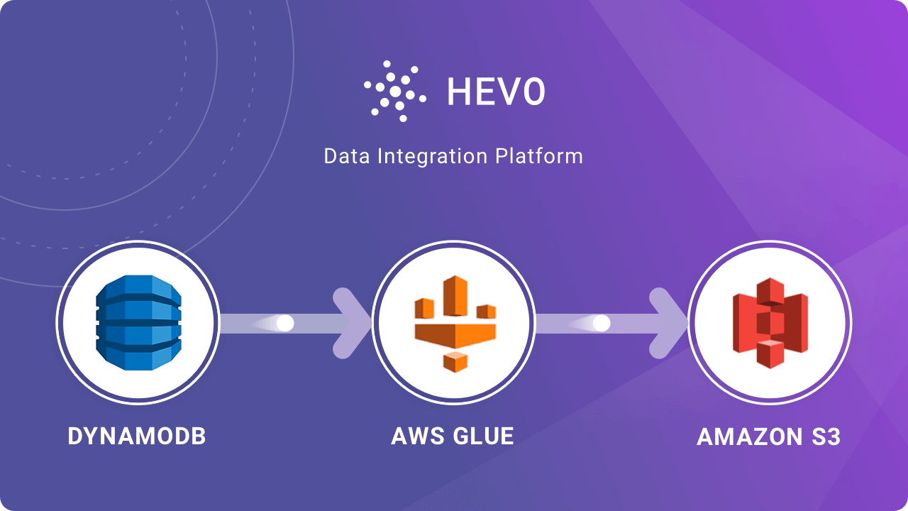 DynamoDB to S3 Using AWS Glue: Steps to Export Data | Hevo