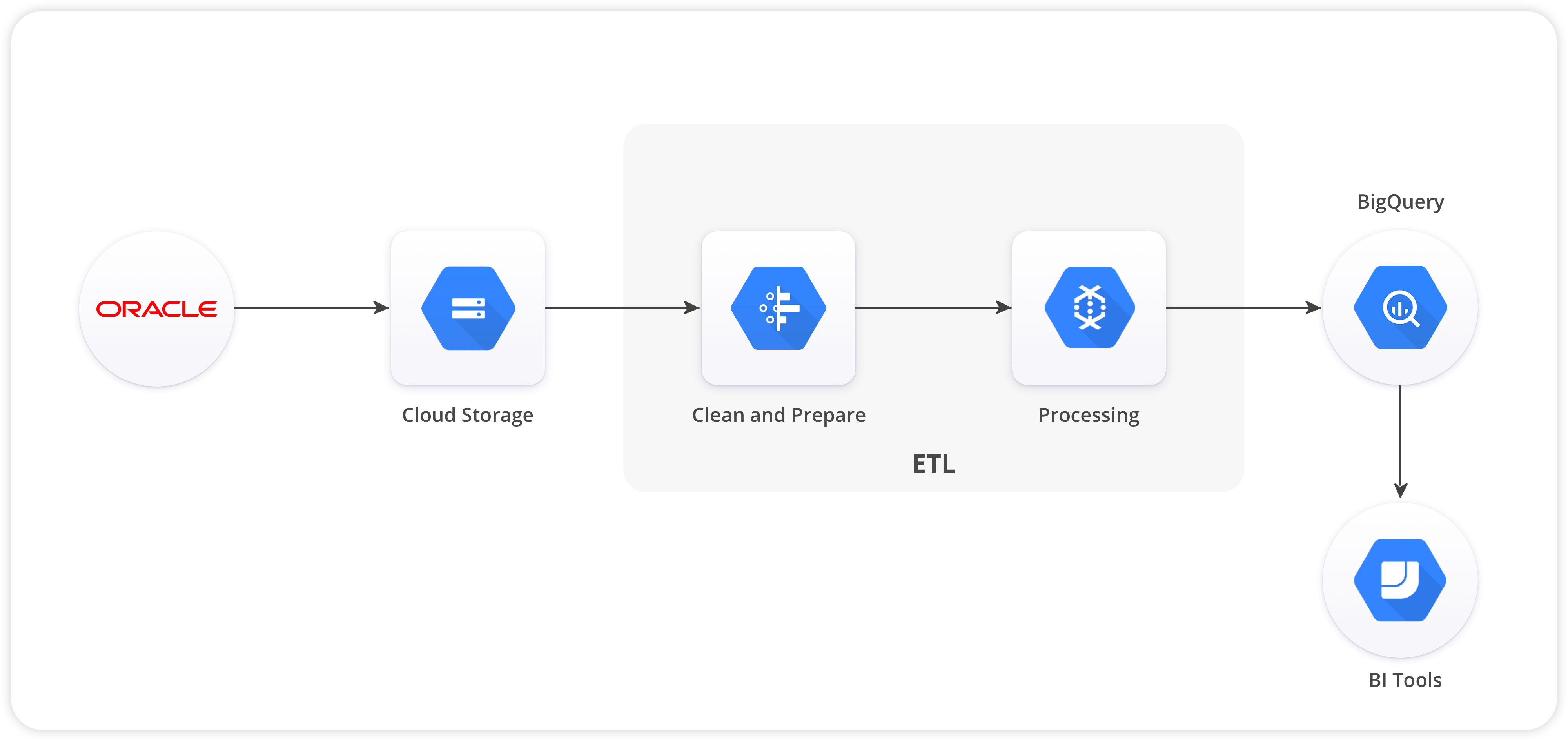 Oracle to BigQuery ETL - Steps to Migrate Data | Hevo Blog
