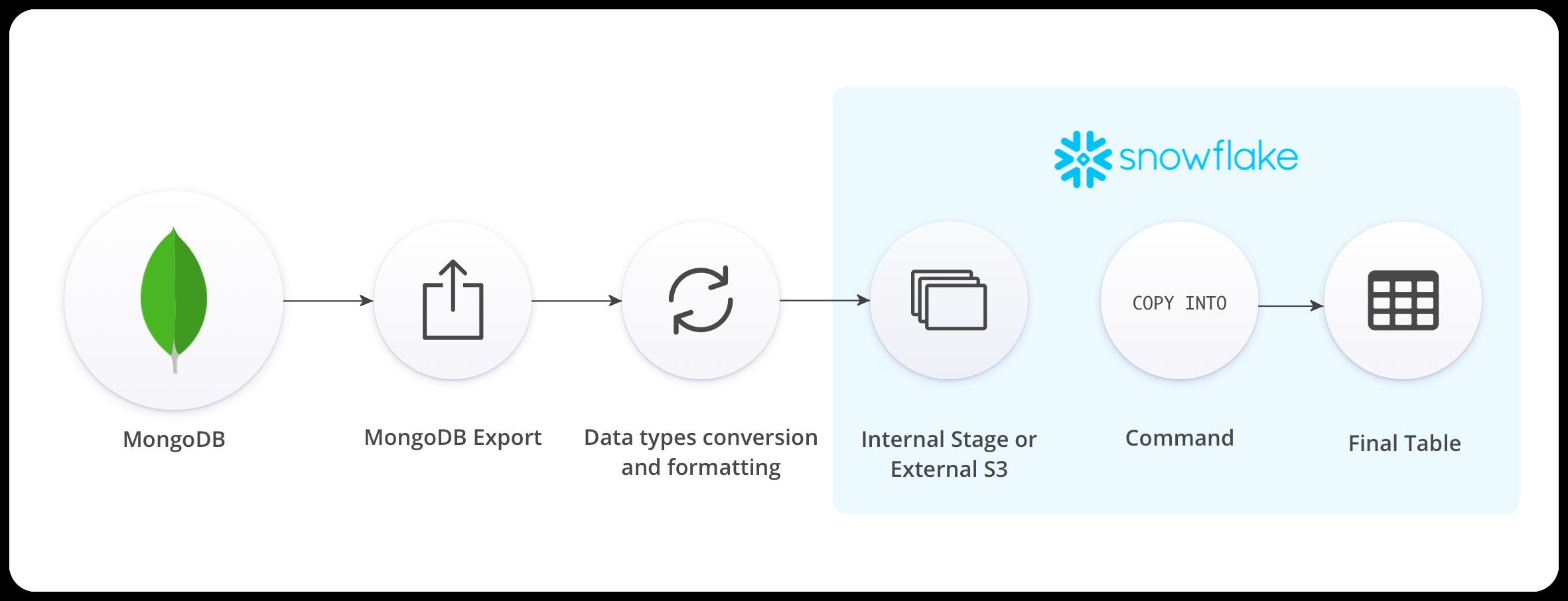 MongoDB to Snowflake - Steps to Migrate Data | Hevo Blog