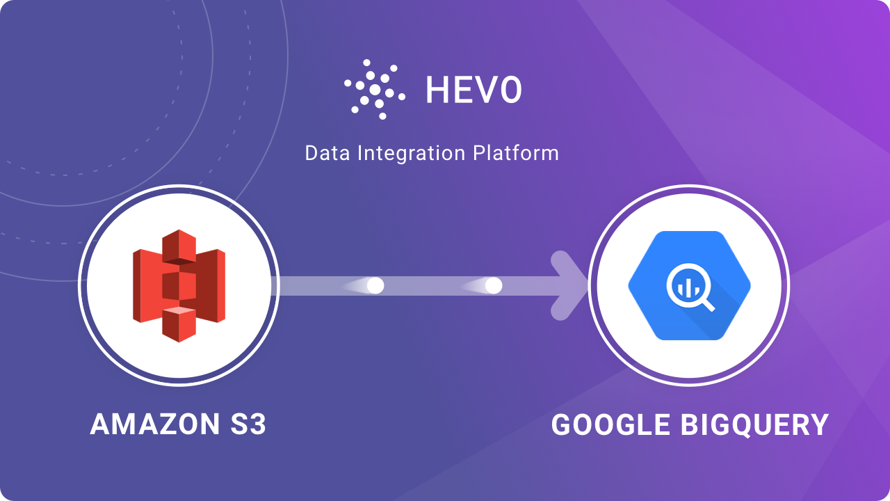 S3 to BigQuery Data Migration