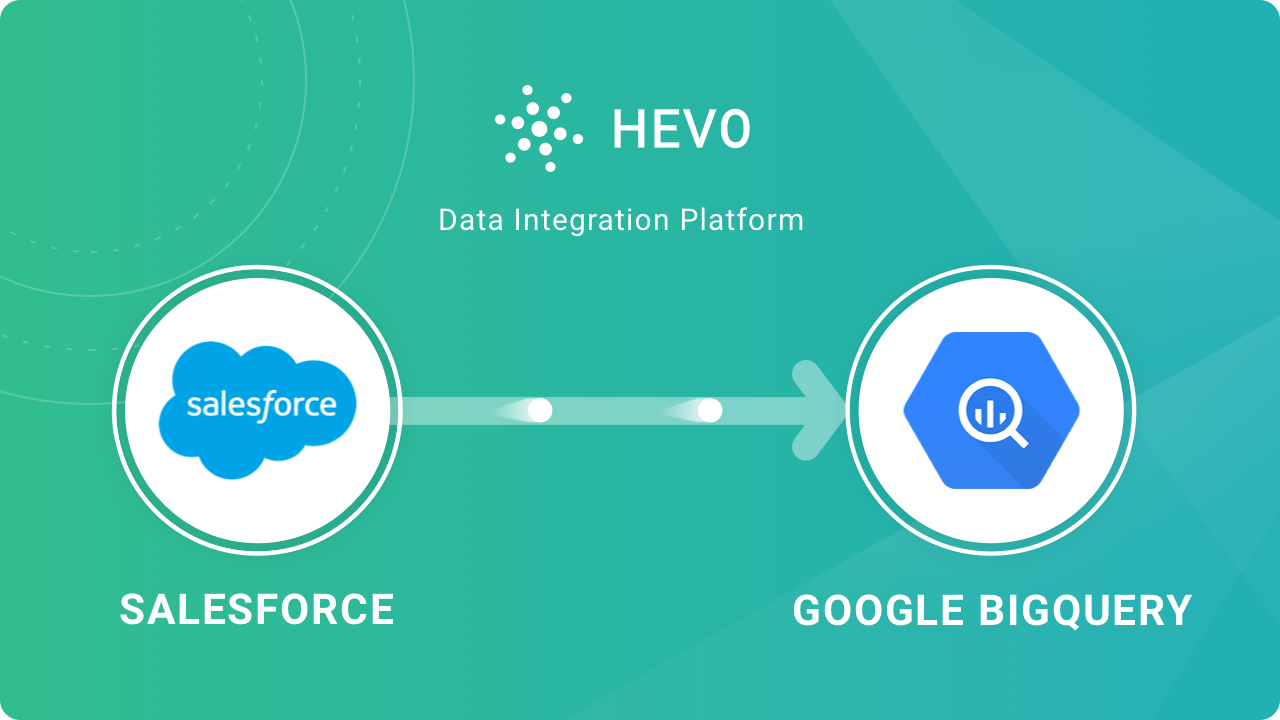 Salesforce to BigQuery ETL