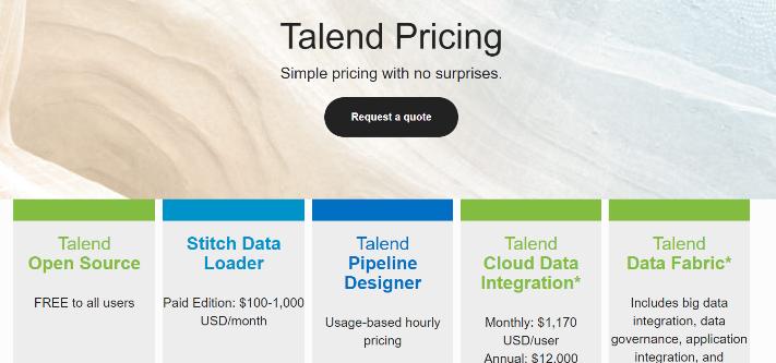 Talend Price Plans